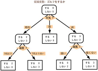 図2 ディシジョンツリーの例(「決定木」『Wikipedia』より,2012年9月28日取得)