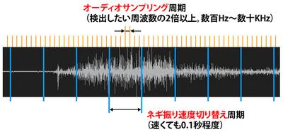 図2 音量の値が欲しければ,一定期間内でのADC出力の平均値をとるのが良いが,過剰に高速なサンプリングをしても意味がない