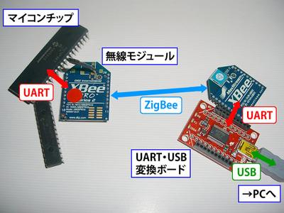 図2 マイコンをパソコンとつなぐのは,そう難しくない