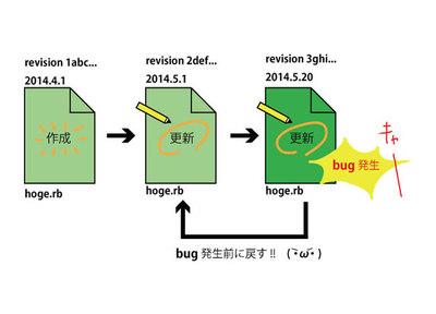 バージョン管理システムの仕組み