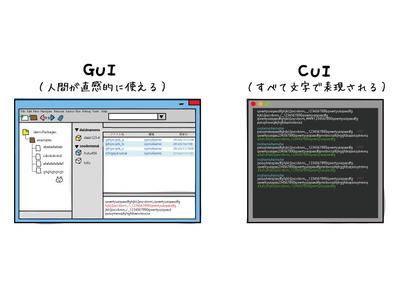 GUIとCUI