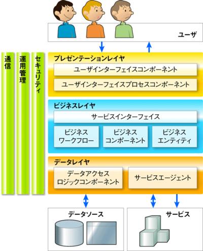 図1 Microsoft社が提唱するレイヤ型コンポーネントモデル概念図