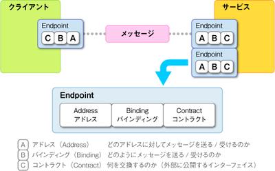 図2 WCFの基本概念