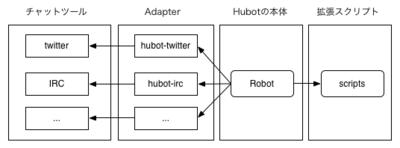 図1 Hubotのおもな構成要素