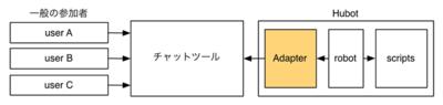 図1 Adapterとチャットツールの関係