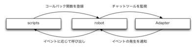 図1 イベントリスナの登録と実行