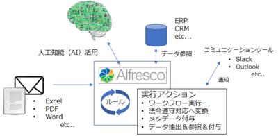 図4 コンテンツを機軸にした業務プロセスの自動化の例
