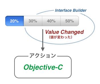 Interface Builderで設定したアクションの中身をObjective-Cで記述