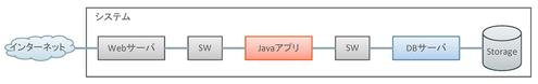 図1 Webシステムの構成例