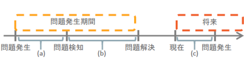 図1 問題の種類とライフサイクル