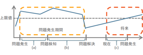 図2 定量的な情報と問題のライフサイクル