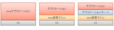 図1 Javaアプリケーションの構成要素