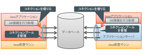 図3 コネクションを管理する