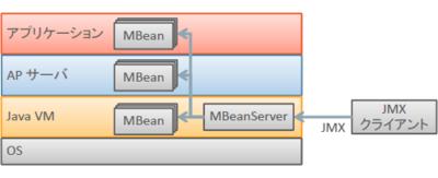図2 JMXとMBean