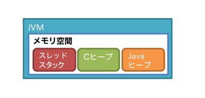 図1 JVMのメモリ空間