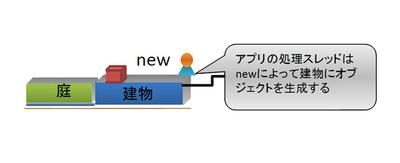 図4 オブジェクトの生成