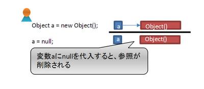 図6 変数へnullを代入