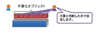 図2 ガベージコレクタの働き