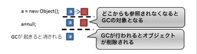 図3 GCによるオブジェクトの回収