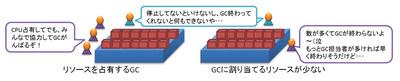 図3 GCに与えるリソースが問題のケース