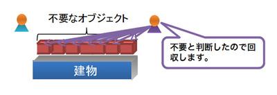 図4 GCによってオブジェクトを解放する(前回の図2の再掲)