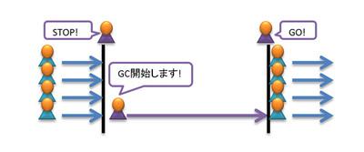 図1 シリアルGC