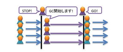 図4 パラレルGC