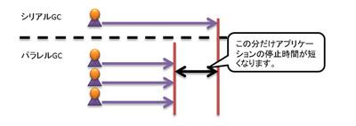 図5 停止時間の比較