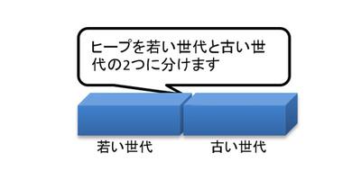 図16 世代別ヒープ