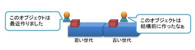 図17 各領域とオブジェクトの関係