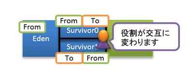 図7 Survivor領域の使われ方