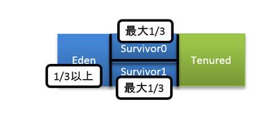 図8 New領域中のEden領域とSurvivor領域のサイズ
