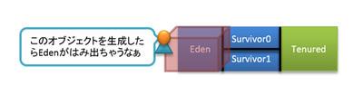 図3 Eden領域に生成できないオブジェクト