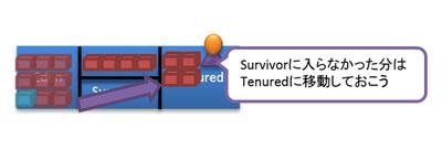 図8 Suvivorがあふれる例