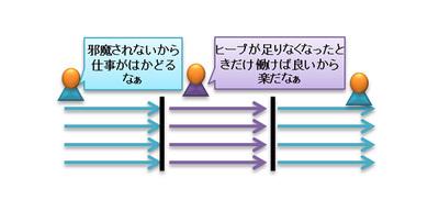 図5 スループット重視のGC