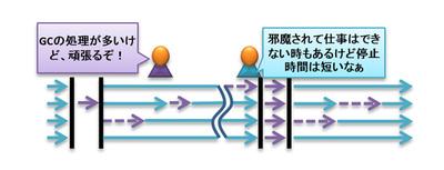 図7 レスポンスタイム重視のGC