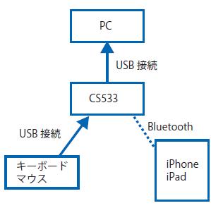 図1 CS533の接続例①