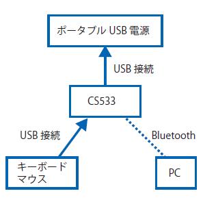 図2 CS533の接続例②
