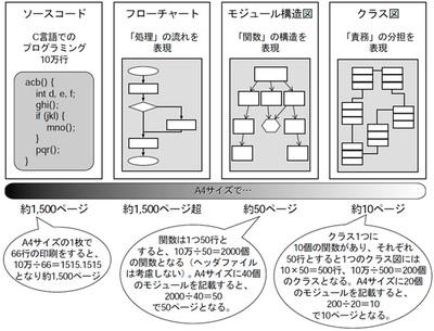 図A 設計図と記述の抽象度