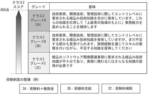 図2 クラス2試験のグレードと受験制度の整備例
