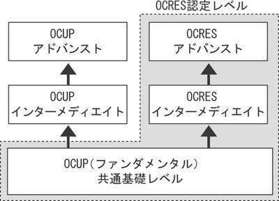 図1 OCRES認定レベル