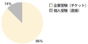 図1 受験者の比率:企業受験と個人受験