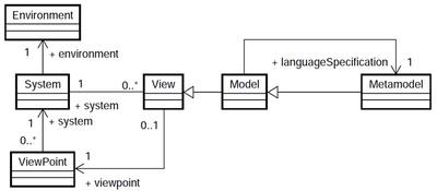 図1 MDAの基本モデル