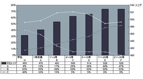 図1 受験者プロファイル―平均スコア(参考)