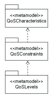 図1 QoSサブメタモデル