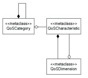 図2 QoS特性図