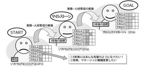 図1 個人の視点でのキャリアデザイン