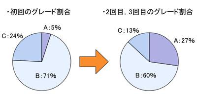 図1 複数受験によるグレードの割合の変化