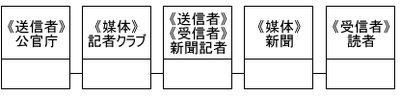 図3 クラス図(例)