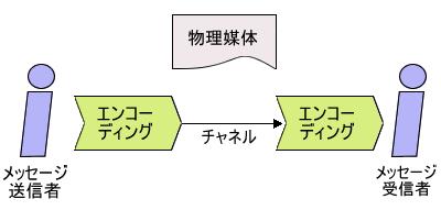 図1 メッセージ送信者-受信者モデル